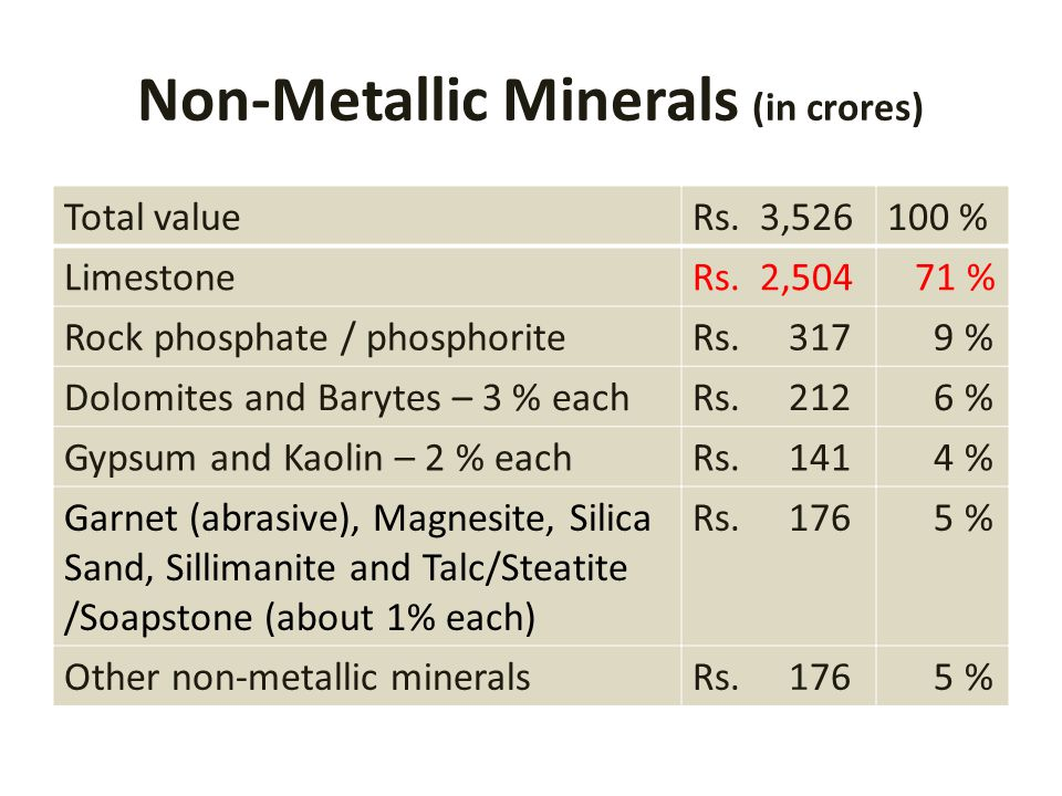 Non-Metallic Minerals (in crores) Total valueRs. 3,526100 % LimestoneRs. 2,504 71 % Rock phosphate / phosphoriteRs. 317 9 % Dolomites and Barytes – 3