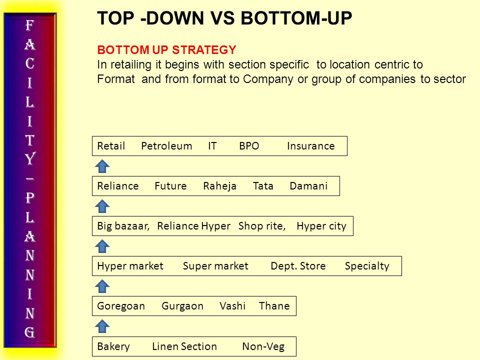 FACILITY–PLANNINGFACILITY–PLANNING TOP -DOWN VS BOTTOM-UP BOTTOM UP STRATEGY In retailing it begins with section specific to location centric to Format and from format to Company or group of companies to sector Retail Petroleum IT BPO Insurance Reliance Future Raheja Tata Damani Hyper market Super market Dept.