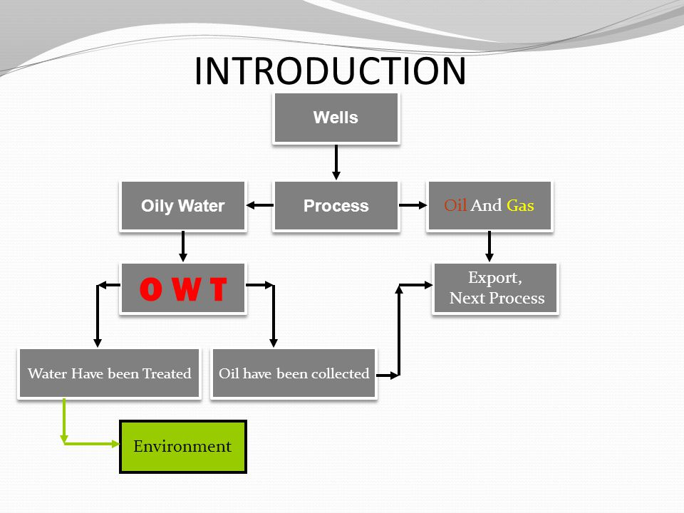 INTRODUCTION Oil And Gas Oily Water Water Have been Treated Export, Next Process Export, Next Process Environment O W T Process Oil have been collected Wells