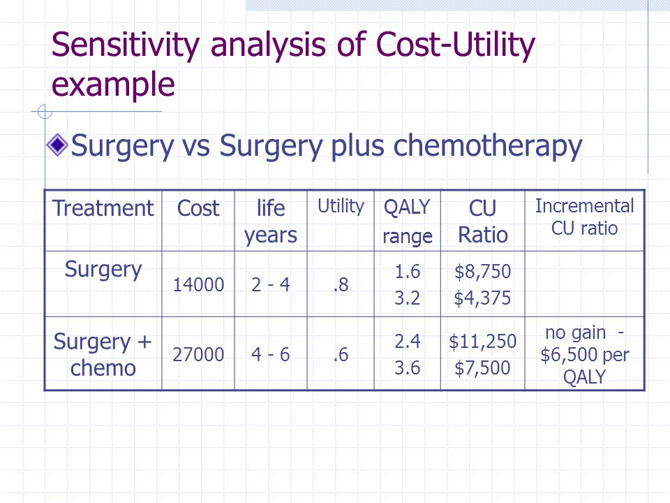 Sensitivity analysis of Cost-Utility example Surgery vs Surgery plus chemotherapy TreatmentCostlife years Utility QALY range CU Ratio Incremental CU r