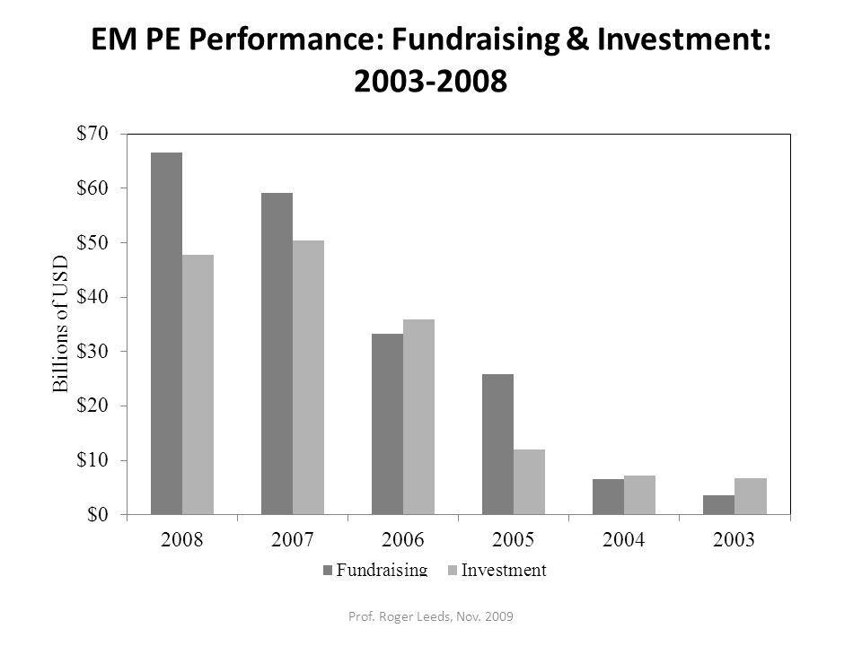 EM PE Performance: Fundraising & Investment: 2003-2008 Prof. Roger Leeds, Nov. 2009