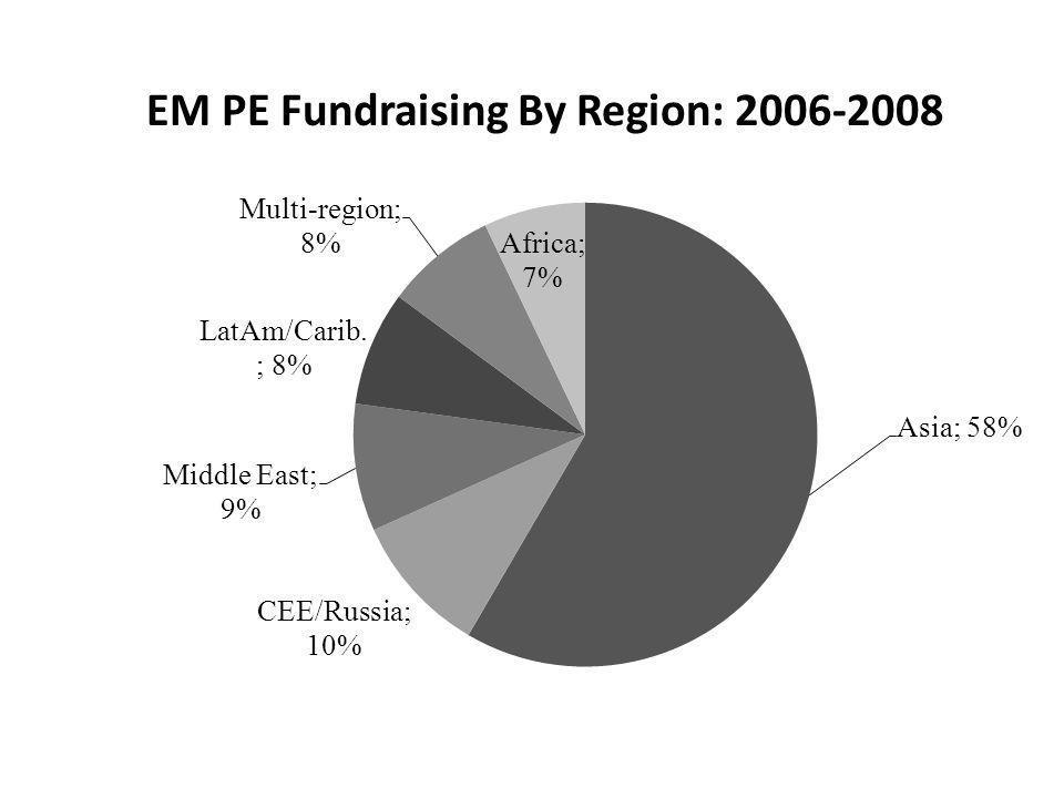 EM PE Fundraising By Region: 2006-2008