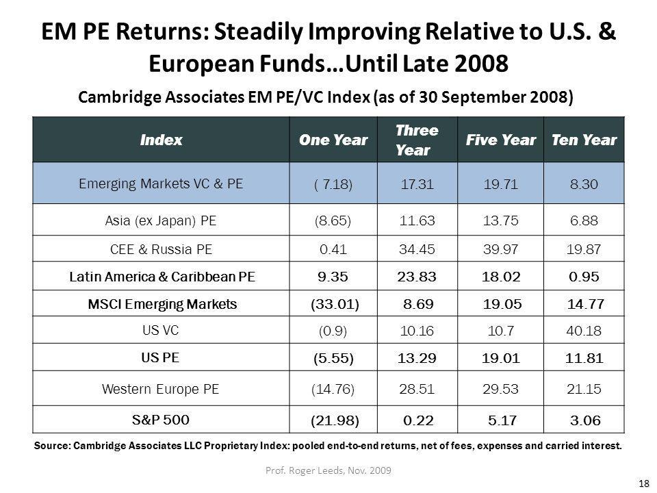 EM PE Returns: Steadily Improving Relative to U.S.