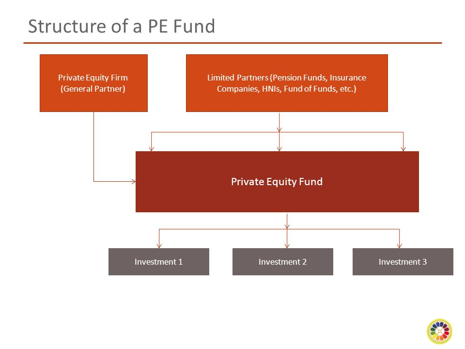 Structure of a PE Fund Private Equity Fund Private Equity Firm (General Partner) Limited Partners (Pension Funds, Insurance Companies, HNIs, Fund of Funds, etc.) Investment 1Investment 2Investment 3
