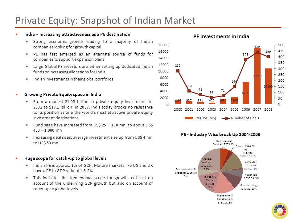 Private Equity: Snapshot of Indian Market India – Increasing attractiveness as a PE destination Strong economic growth leading to a majority of Indian companies looking for growth capital PE has fast emerged as an alternate source of funds for companies to support expansion plans Large Global PE investors are either setting up dedicated Indian funds or increasing allocations for India Indian investments in their global portfolios Growing Private Equity space in India From a modest $1.05 billion in private equity investments in 2002 to $17.1 billion in 2007, India today brooks no resistance to its position as one the world's most attractive private equity investment destinations Fund sizes have increased from US$ 25 – 100 mn, to about US$ 400 – 1,000 mn Increasing deal sizes: average investment size up from US$ 4 mn to US$ 50 mn Huge scope for catch-up to global levels Indian PE is approx.