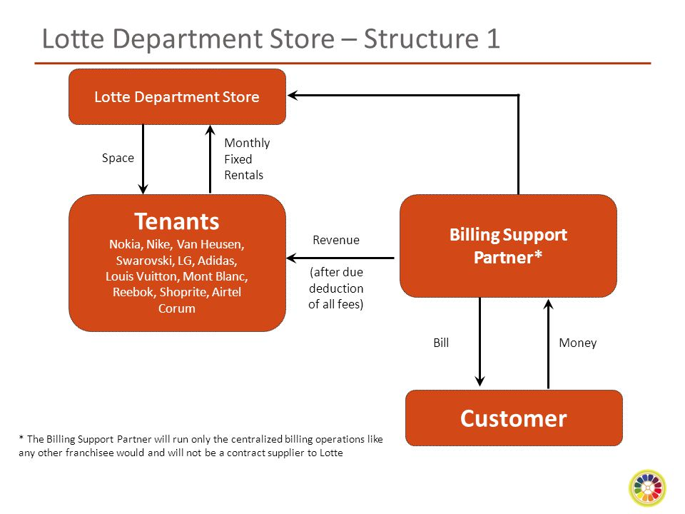 Lotte Department Store – Structure 1 Customer Billing Support Partner* Tenants Nokia, Nike, Van Heusen, Swarovski, LG, Adidas, Louis Vuitton, Mont Blanc, Reebok, Shoprite, Airtel Corum Lotte Department Store Monthly Fixed Rentals Revenue (after due deduction of all fees) BillMoney Space * The Billing Support Partner will run only the centralized billing operations like any other franchisee would and will not be a contract supplier to Lotte