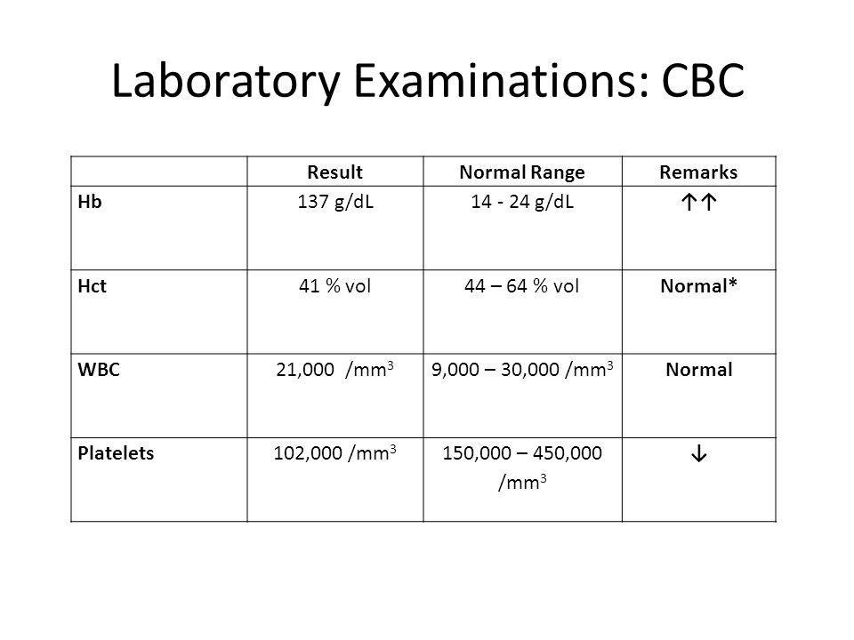 Laboratory Examinations: CBC ResultNormal RangeRemarks Hb137 g/dL14 - 24 g/dL↑↑ Hct41 % vol44 – 64 % volNormal* WBC21,000 /mm 3 9,000 – 30,000 /mm 3 Normal Platelets102,000 /mm 3 150,000 – 450,000 /mm 3 ↓
