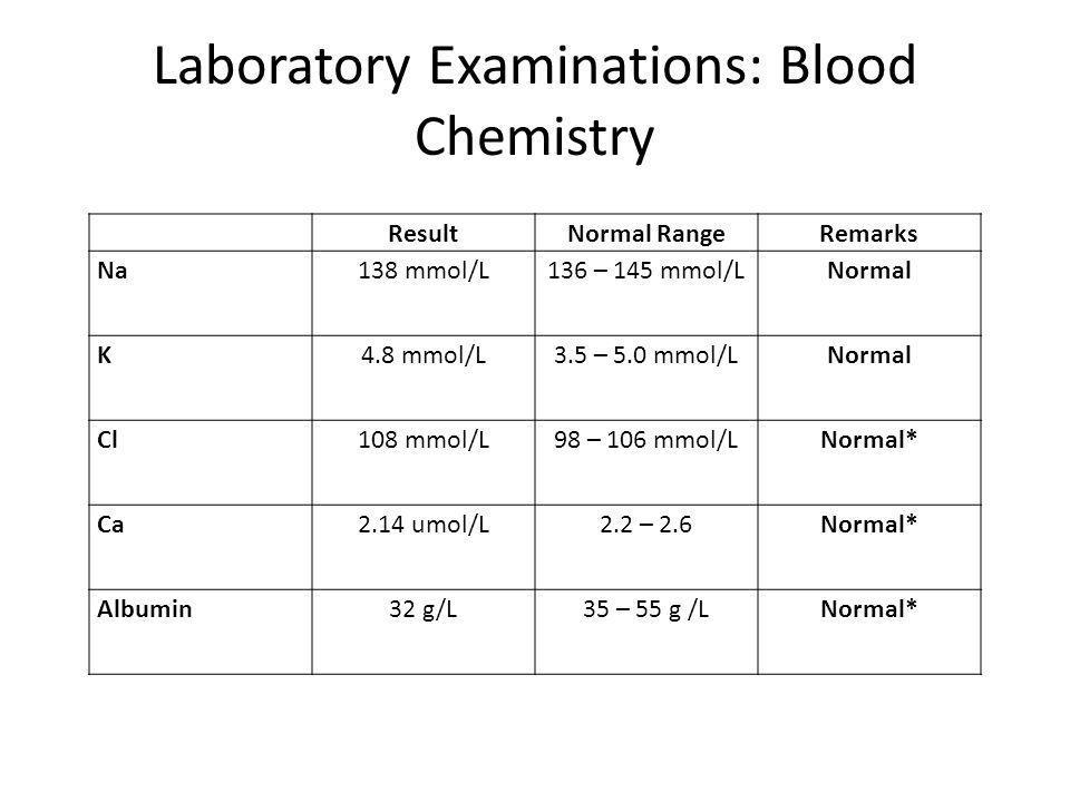 Laboratory Examinations: Blood Chemistry ResultNormal RangeRemarks Na138 mmol/L136 – 145 mmol/LNormal K4.8 mmol/L3.5 – 5.0 mmol/LNormal Cl108 mmol/L98 – 106 mmol/LNormal* Ca2.14 umol/L2.2 – 2.6Normal* Albumin32 g/L35 – 55 g /LNormal*