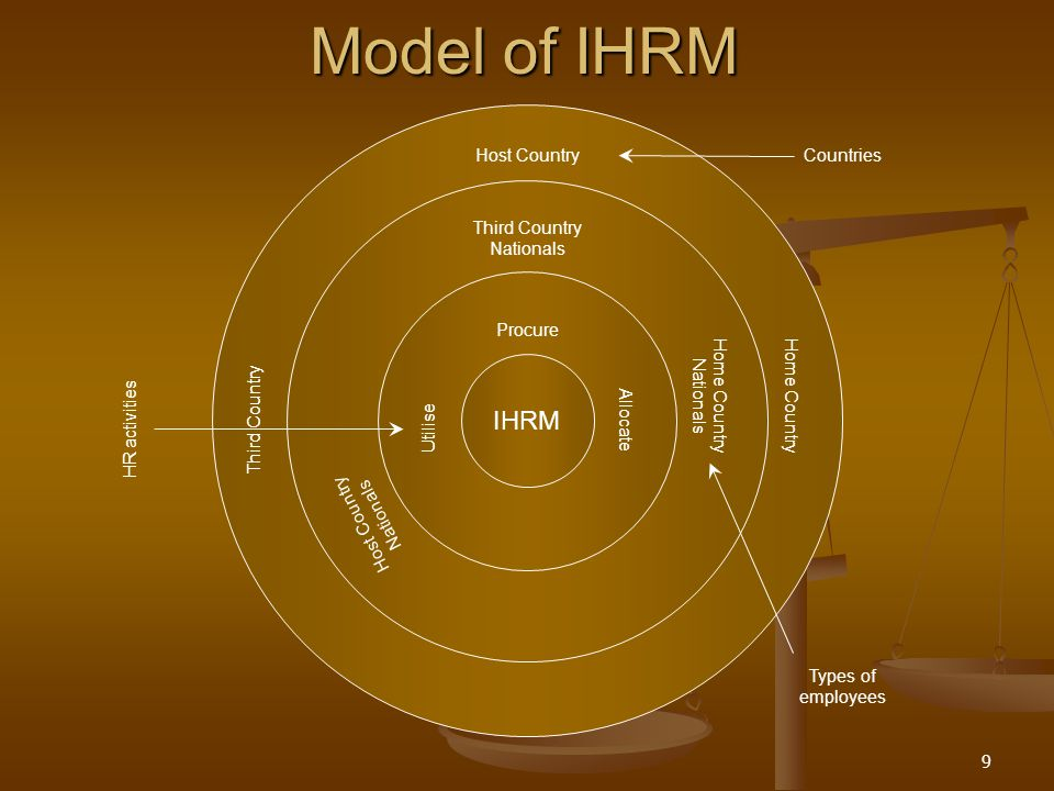 9 Model of IHRM IHRM Utilise Procure Allocate Third Country Nationals Host Country Nationals Home Country Nationals Third Country Home Country Host Co