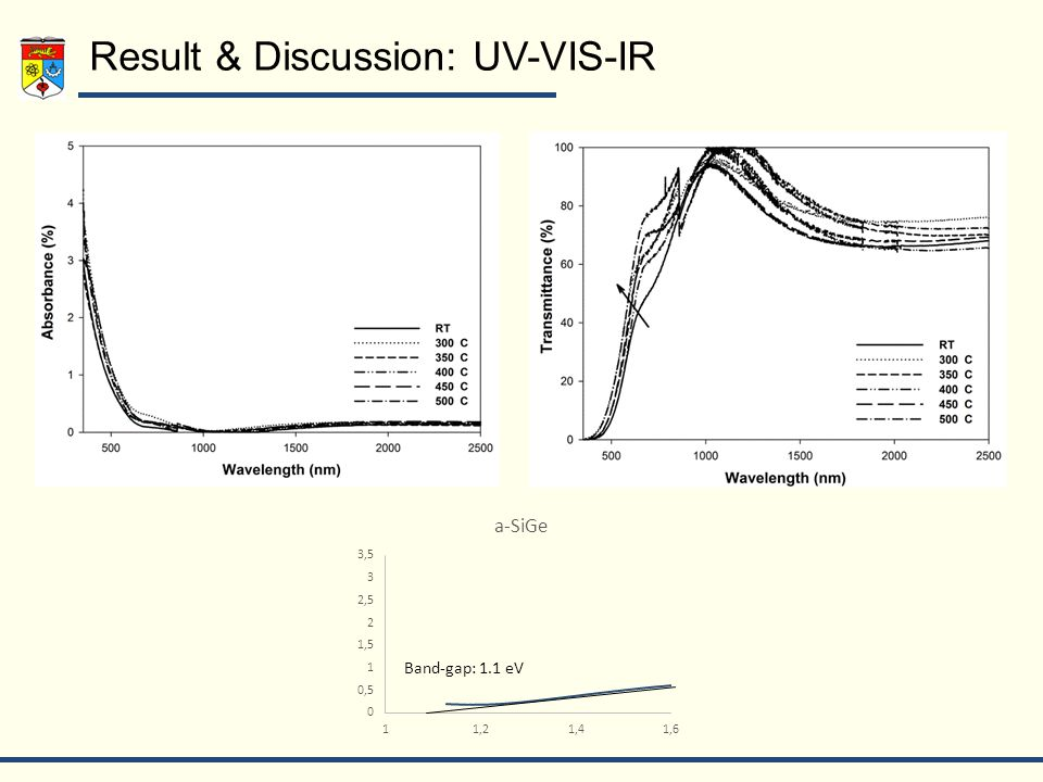 Result & Discussion: UV-VIS-IR Band-gap: 1.1 eV