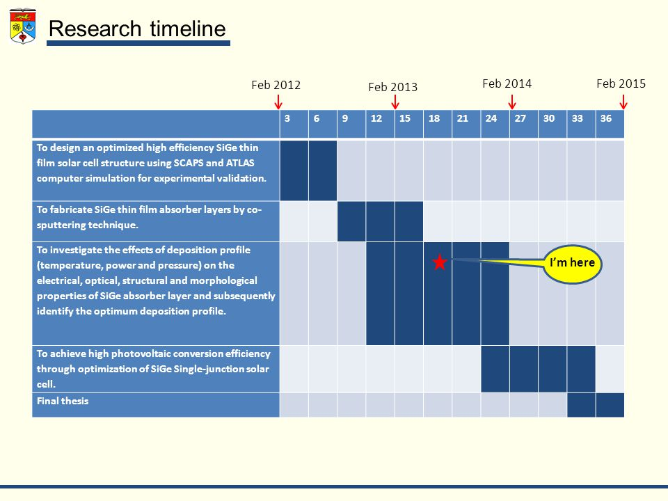 Research timeline Feb 2012 I'm here Feb 2015Feb 2014 Feb 2013 369121518212427303336 To design an optimized high efficiency SiGe thin film solar cell structure using SCAPS and ATLAS computer simulation for experimental validation.