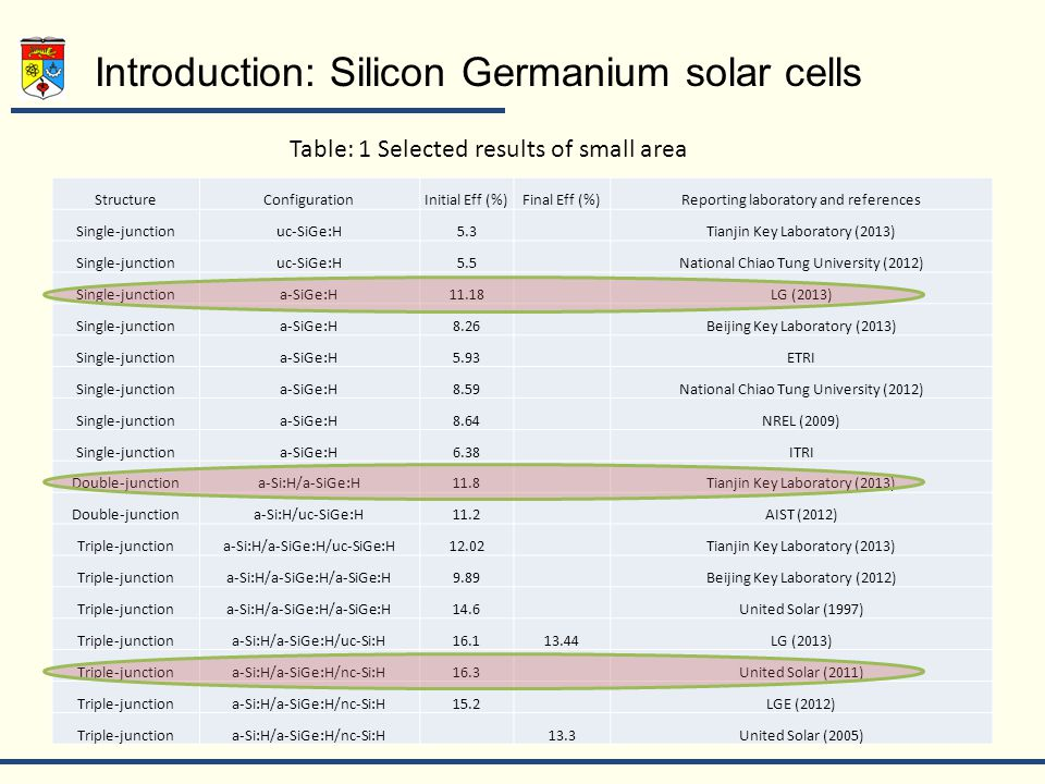 Introduction: Silicon Germanium solar cells StructureConfigurationInitial Eff (%)Final Eff (%)Reporting laboratory and references Single-junctionuc-SiGe:H5.3Tianjin Key Laboratory (2013) Single-junctionuc-SiGe:H5.5National Chiao Tung University (2012) Single-junctiona-SiGe:H11.18LG (2013) Single-junctiona-SiGe:H8.26Beijing Key Laboratory (2013) Single-junctiona-SiGe:H5.93ETRI Single-junctiona-SiGe:H8.59National Chiao Tung University (2012) Single-junctiona-SiGe:H8.64NREL (2009) Single-junctiona-SiGe:H6.38ITRI Double-junctiona-Si:H/a-SiGe:H11.8Tianjin Key Laboratory (2013) Double-junctiona-Si:H/uc-SiGe:H11.2AIST (2012) Triple-junctiona-Si:H/a-SiGe:H/uc-SiGe:H12.02Tianjin Key Laboratory (2013) Triple-junctiona-Si:H/a-SiGe:H/a-SiGe:H9.89Beijing Key Laboratory (2012) Triple-junctiona-Si:H/a-SiGe:H/a-SiGe:H14.6United Solar (1997) Triple-junctiona-Si:H/a-SiGe:H/uc-Si:H16.113.44LG (2013) Triple-junctiona-Si:H/a-SiGe:H/nc-Si:H16.3United Solar (2011) Triple-junctiona-Si:H/a-SiGe:H/nc-Si:H15.2LGE (2012) Triple-junctiona-Si:H/a-SiGe:H/nc-Si:H13.3United Solar (2005) Table: 1 Selected results of small area