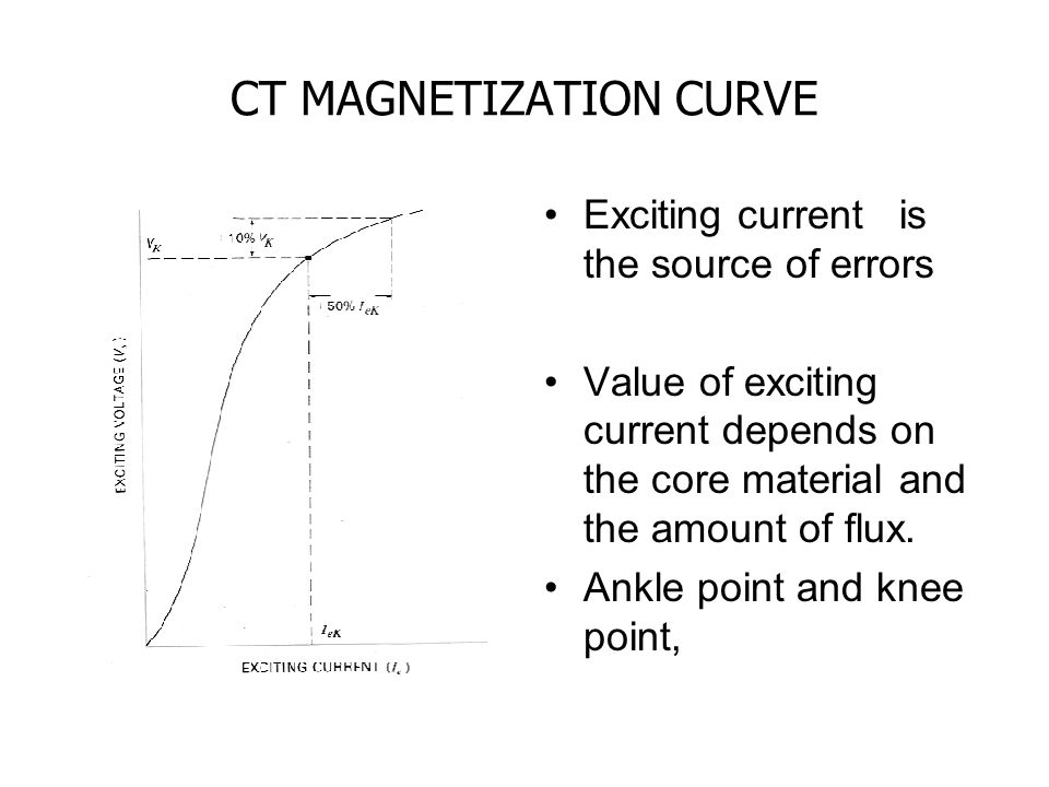CT MAGNETIZATION CURVE Exciting current is the source of errors Value of exciting current depends on the core material and the amount of flux.