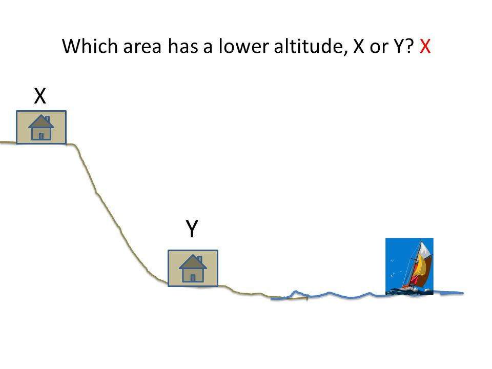 Which area has a lower altitude, X or Y X X Y