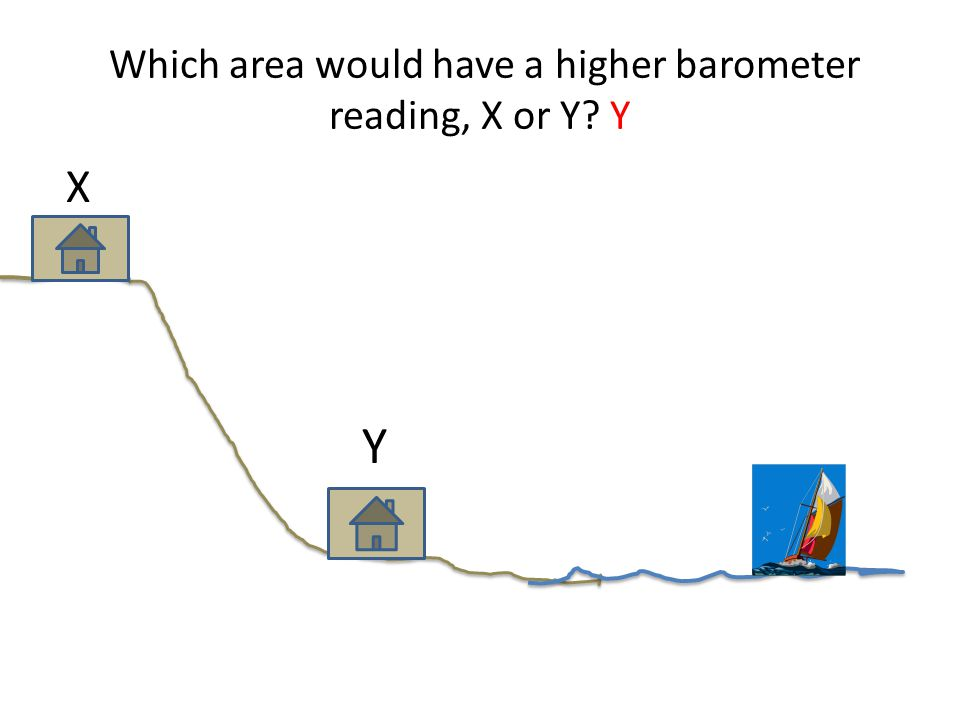 Which area would have a higher barometer reading, X or Y Y X Y