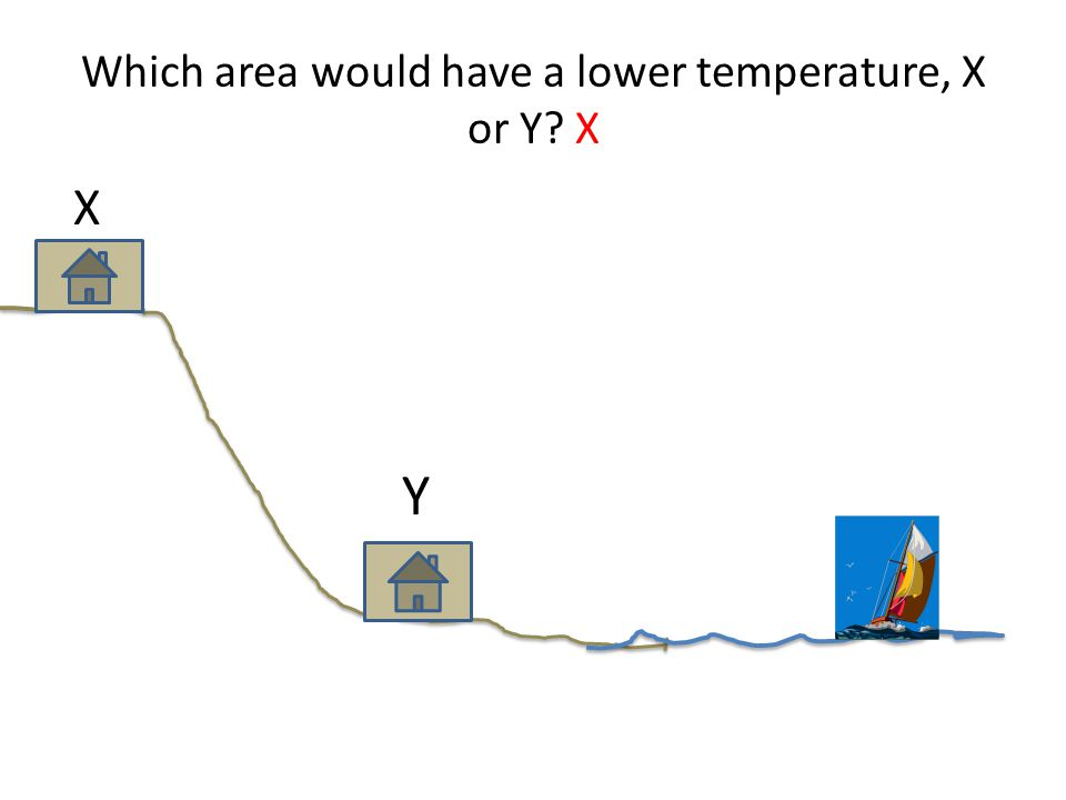 Which area would have a lower temperature, X or Y X X Y