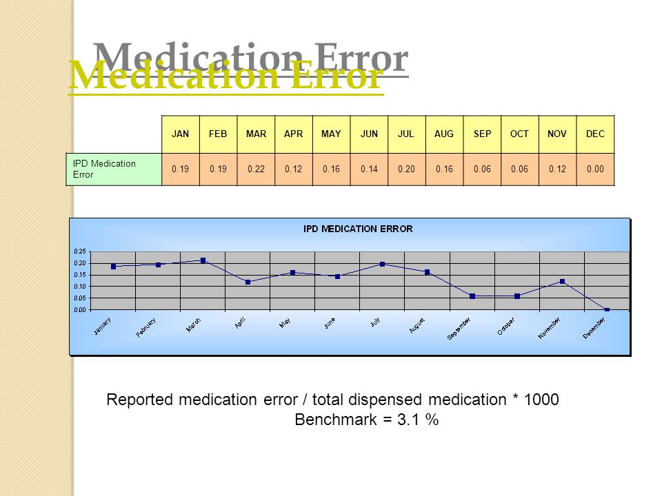 Medication Error JANFEBMARAPRMAYJUNJULAUGSEPOCTNOVDEC IPD Medication Error 0.19 0.220.120.160.140.200.160.06 0.120.00 Reported medication error / tota