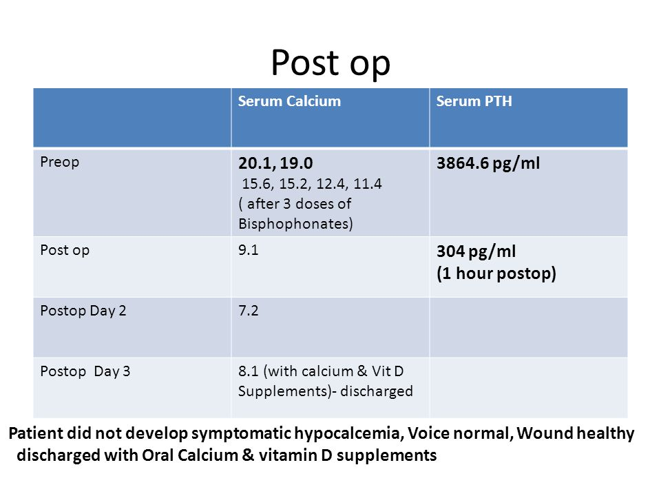 Post op Serum CalciumSerum PTH Preop 20.1, 19.0 15.6, 15.2, 12.4, 11.4 ( after 3 doses of Bisphophonates) 3864.6 pg/ml Post op9.1 304 pg/ml (1 hour po