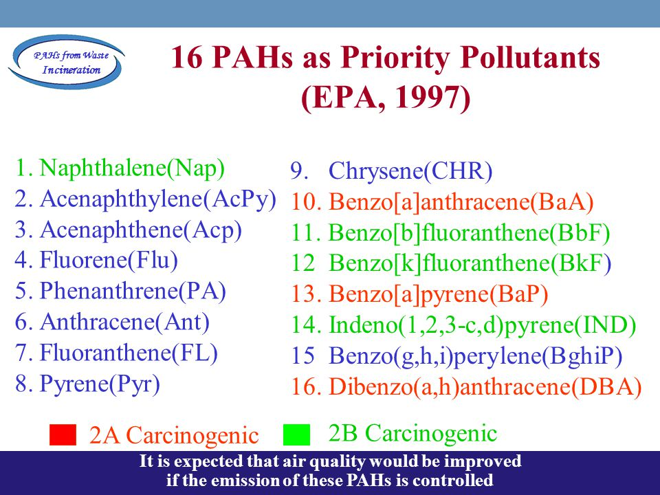 PAHs from Waste Incineration 16 PAHs as Priority Pollutants (EPA, 1997) 1.Naphthalene(Nap) 2.Acenaphthylene(AcPy) 3.Acenaphthene(Acp) 4.Fluorene(Flu)
