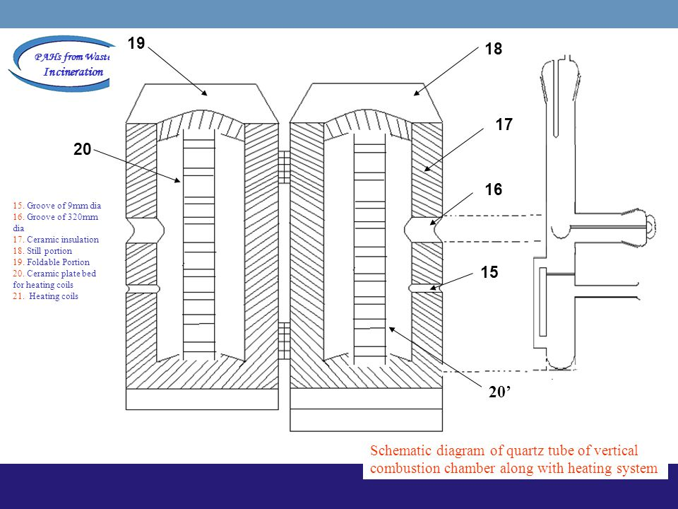 PAHs from Waste Incineration 16 17 18 20 19 15 20' Schematic diagram of quartz tube of vertical combustion chamber along with heating system 15. Groov