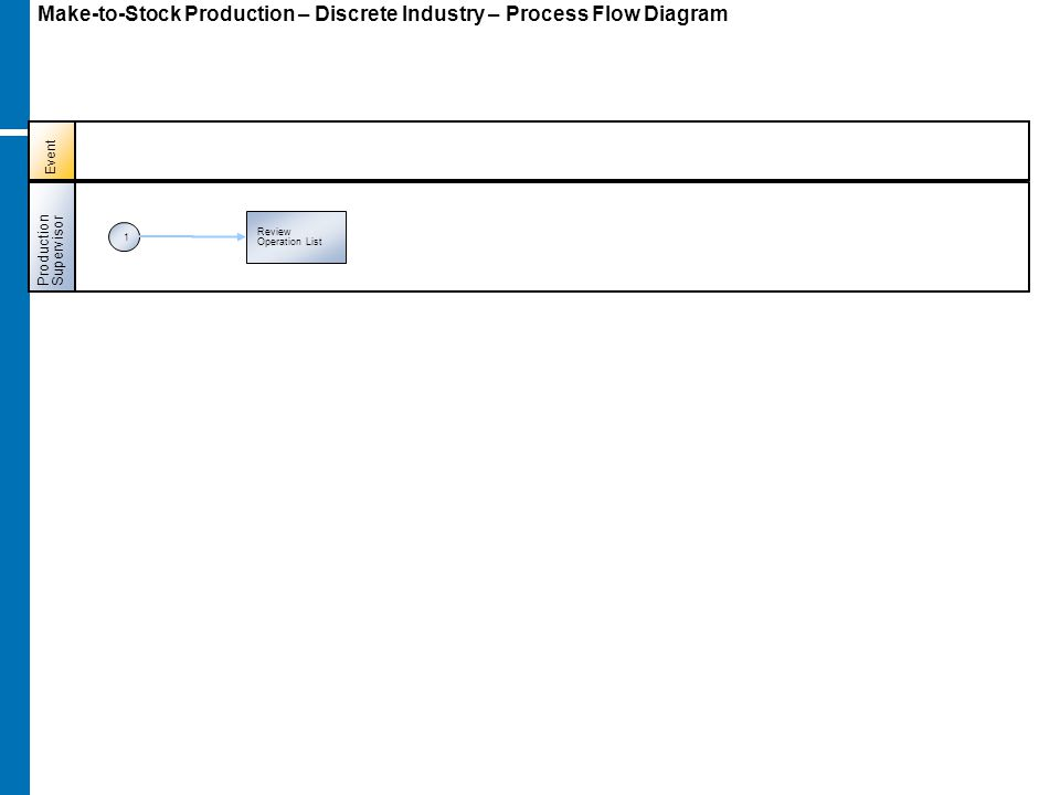 Make-to-Stock Production – Discrete Industry – Process Flow Diagram ProductionSupervisor 1 Review Operation List Event