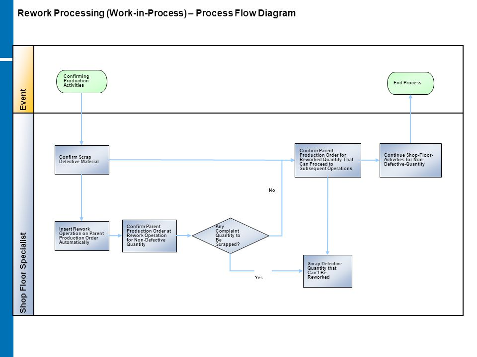 Rework Processing (Work-in-Process) – Process Flow Diagram Shop Floor Specialist Event Any Complaint Quantity to Be Scrapped? Confirm Scrap Defective