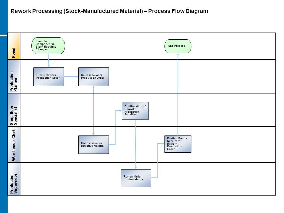 Rework Processing (Stock-Manufactured Material) – Process Flow Diagram Event ProductionPlanner ProductionSupervisor Warehouse Clerk Create Rework Prod