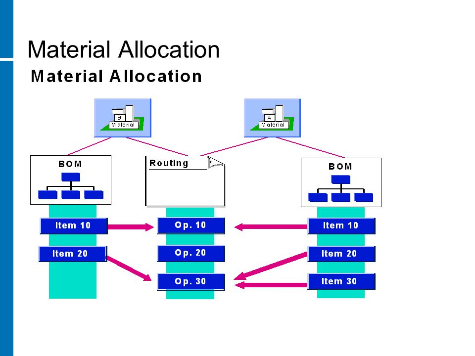 Material Allocation