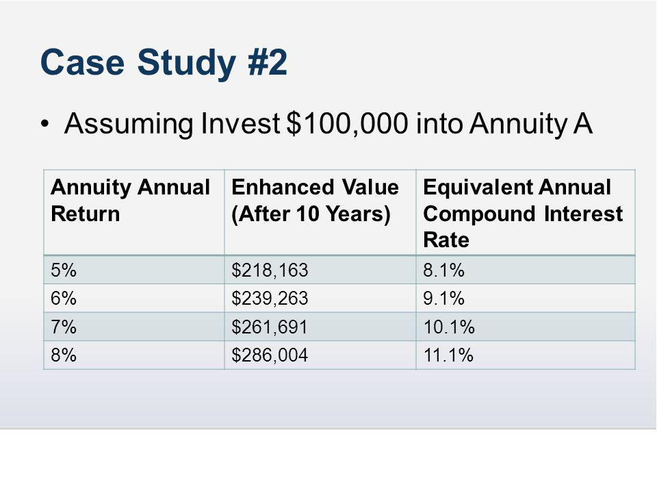 Assuming Invest $100,000 into Annuity A Case Study #2 Annuity Annual Return Enhanced Value (After 10 Years) Equivalent Annual Compound Interest Rate 5%$218,1638.1% 6%$239,2639.1% 7%$261,69110.1% 8%$286,00411.1%