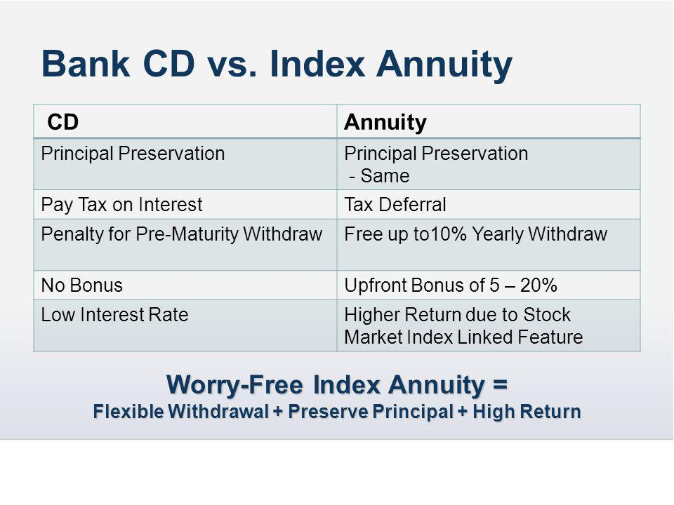 Bank CD vs.