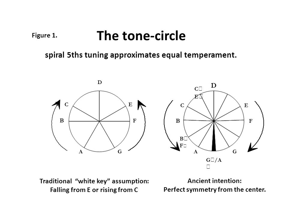 The tone-circle spiral 5ths tuning approximates equal temperament.
