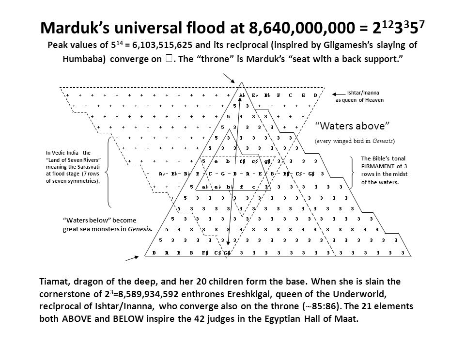 Marduk's universal flood at 8,640,000,000 = 2 12 3 3 5 7 Peak values of 5 14 = 6,103,515,625 and its reciprocal (inspired by Gilgamesh's slaying of Humbaba) converge on .