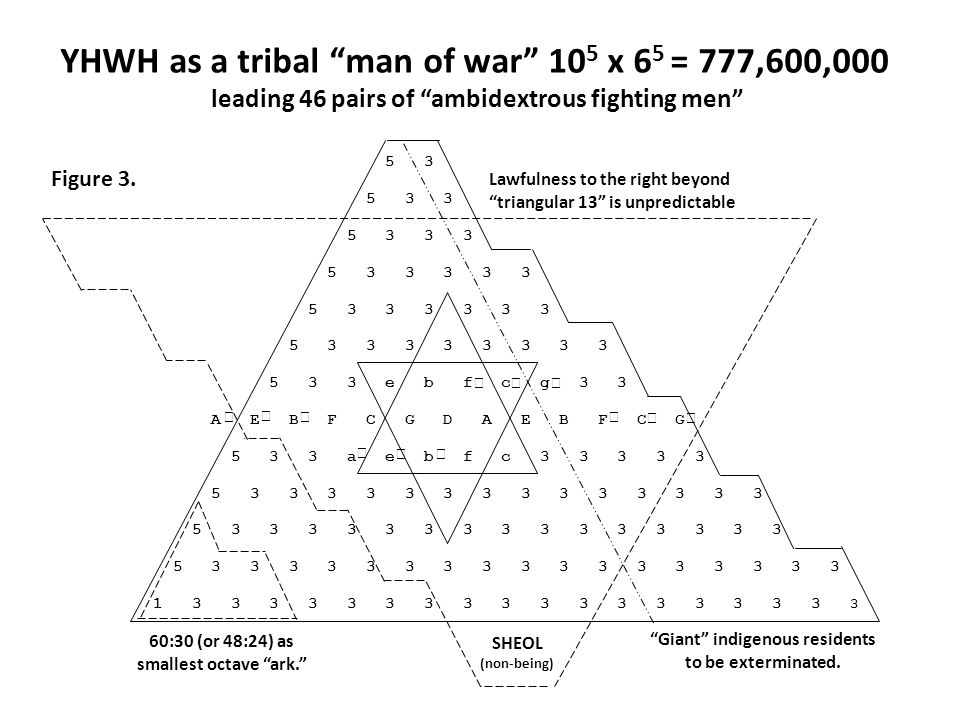 YHWH as a tribal man of war 10 5 x 6 5 = 777,600,000 leading 46 pairs of ambidextrous fighting men 5 3 5 3 3 5 3 3 3 5 3 3 3 3 3 5 3 3 3 3 3 3 5 3 3 3 3 3 3 3 3 5 3 3 e b f c g 3 3 A E B F C G D A E B F C G 5 3 3 a e b f c 3 3 3 3 3 5 3 3 3 3 3 3 3 3 3 3 3 3 3 3 5 3 3 3 3 3 3 3 3 3 3 3 3 3 3 3 5 3 3 3 3 3 3 3 3 3 3 3 3 3 3 3 3 3 1 3 3 3 3 3 3 3 3 3 3 3 3 3 3 3 3 3 3 SHEOL (non-being) 60:30 (or 48:24) as smallest octave ark.            Giant indigenous residents to be exterminated.