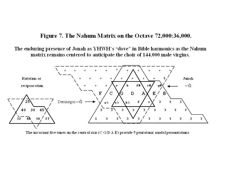 New Jerusalem as 12,000 3 = 1,728,000,000,000 Figure 8.
