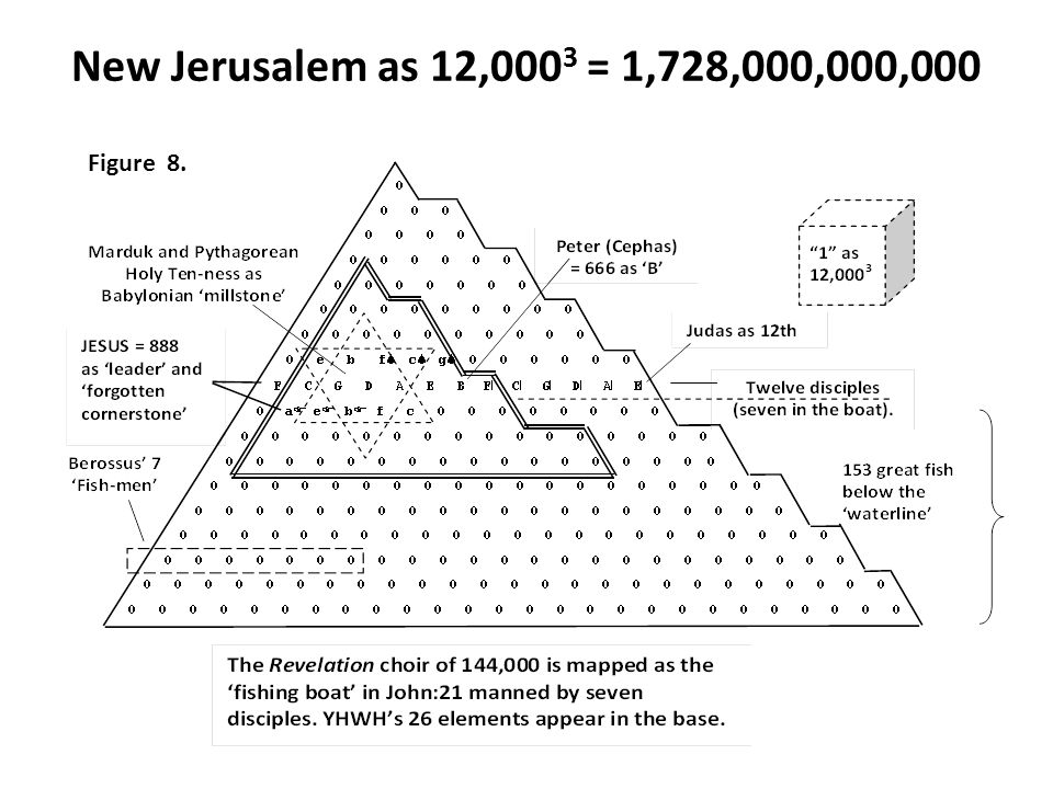 New Jerusalem as 12,000 3 = 1,728,000,000,000 Figure 8.