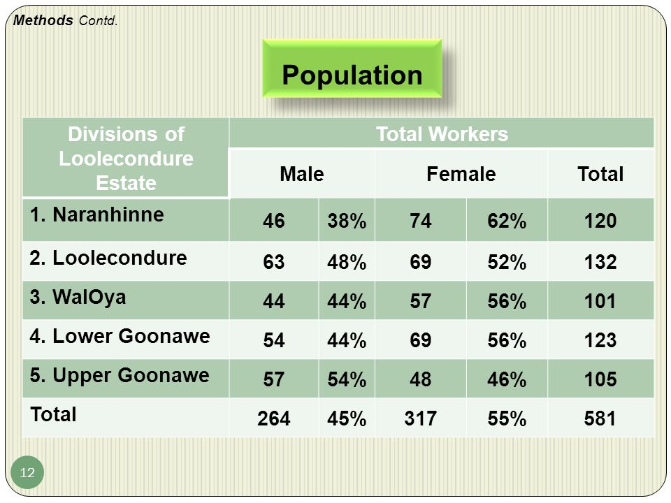 Population 12 Divisions of Loolecondure Estate Total Workers MaleFemaleTotal 1.