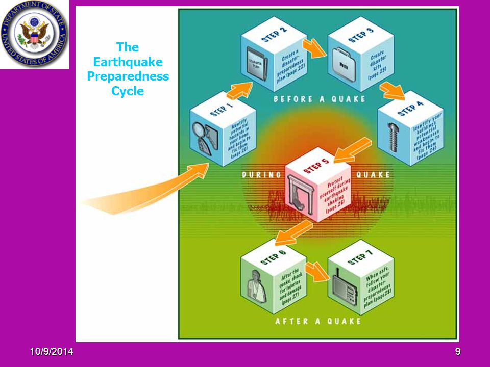 10/9/20149 The Earthquake Preparedness Cycle