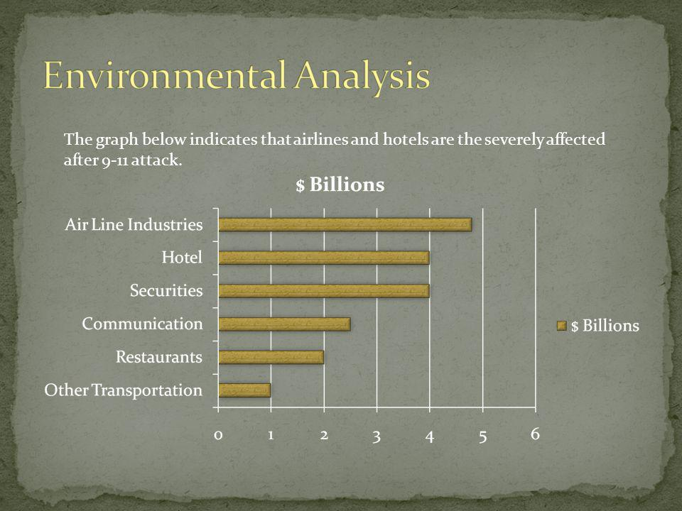 The graph below indicates that airlines and hotels are the severely affected after 9-11 attack.