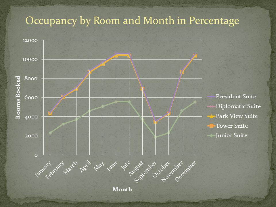 Occupancy by Room and Month in Percentage