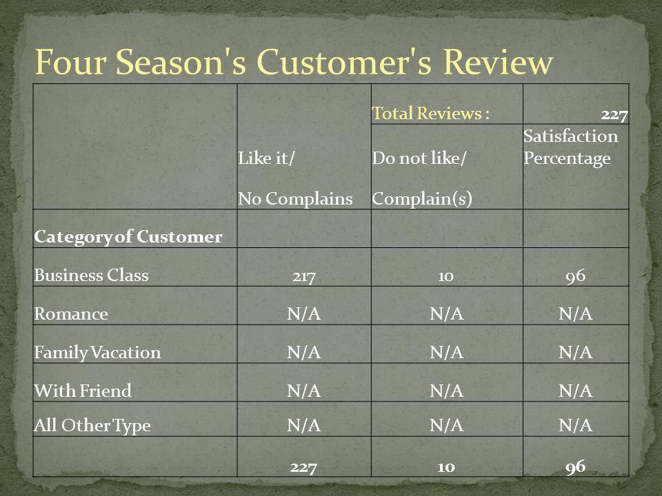 Four Season s Customer s Review Like it/ Total Reviews :227 Do not like/ Satisfaction Percentage No ComplainsComplain(s) Category of Customer Business Class2171096 RomanceN/A Family VacationN/A With FriendN/A All Other TypeN/A 2271096