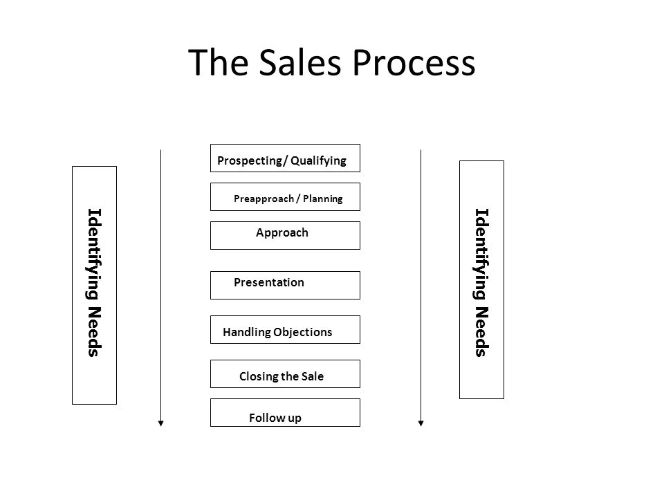 The Sales Process Prospecting/ Qualifying Preapproach / Planning Presentation Handling Objections Closing the Sale Approach Follow up Identifying Need