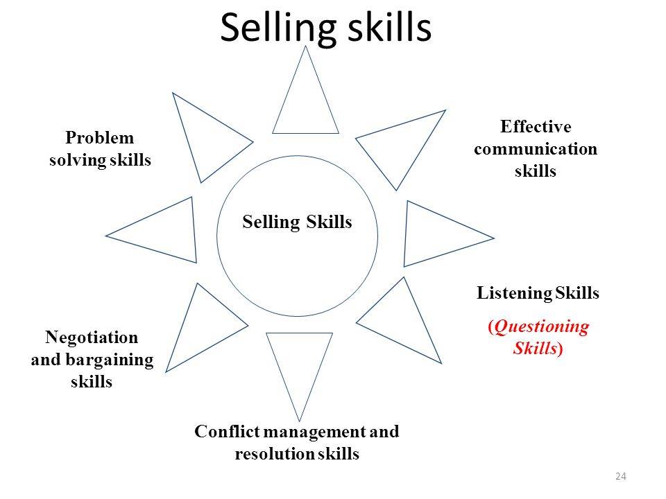 Selling skills 24 Selling Skills Listening Skills (Questioning Skills) Conflict management and resolution skills Negotiation and bargaining skills Pro