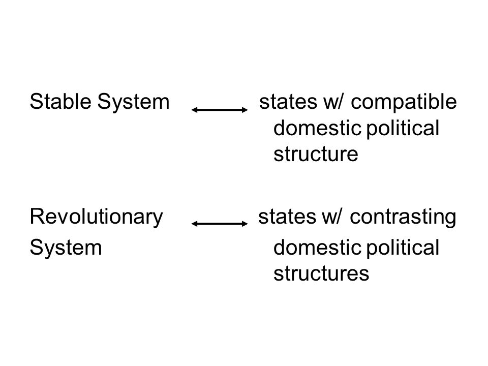 Stable System states w/ compatible domestic political structure Revolutionary states w/ contrasting System domestic political structures