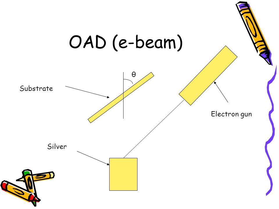 OAD (e-beam) Silver Electron gun Substrate θ