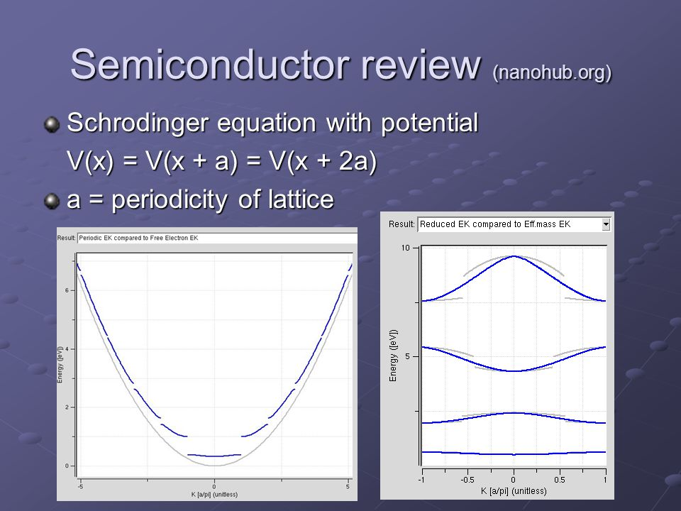Semiconductor review (nanohub.org) Schrodinger equation with potential V(x) = V(x + a) = V(x + 2a) a = periodicity of lattice