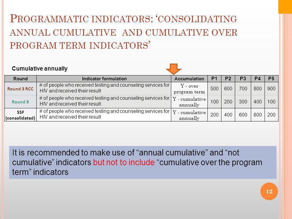 P ROGRAMMATIC INDICATORS : ' CONSOLIDATING ANNUAL CUMULATIVE AND CUMULATIVE OVER PROGRAM TERM INDICATORS ' Round Indicator formulationAccumulation P1P