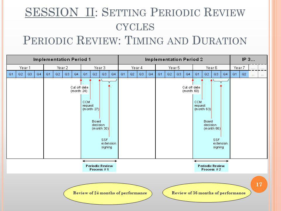 SESSION II: S ETTING P ERIODIC R EVIEW CYCLES P ERIODIC R EVIEW : T IMING AND D URATION Review of 24 months of performance Review of 36 months of performance 17