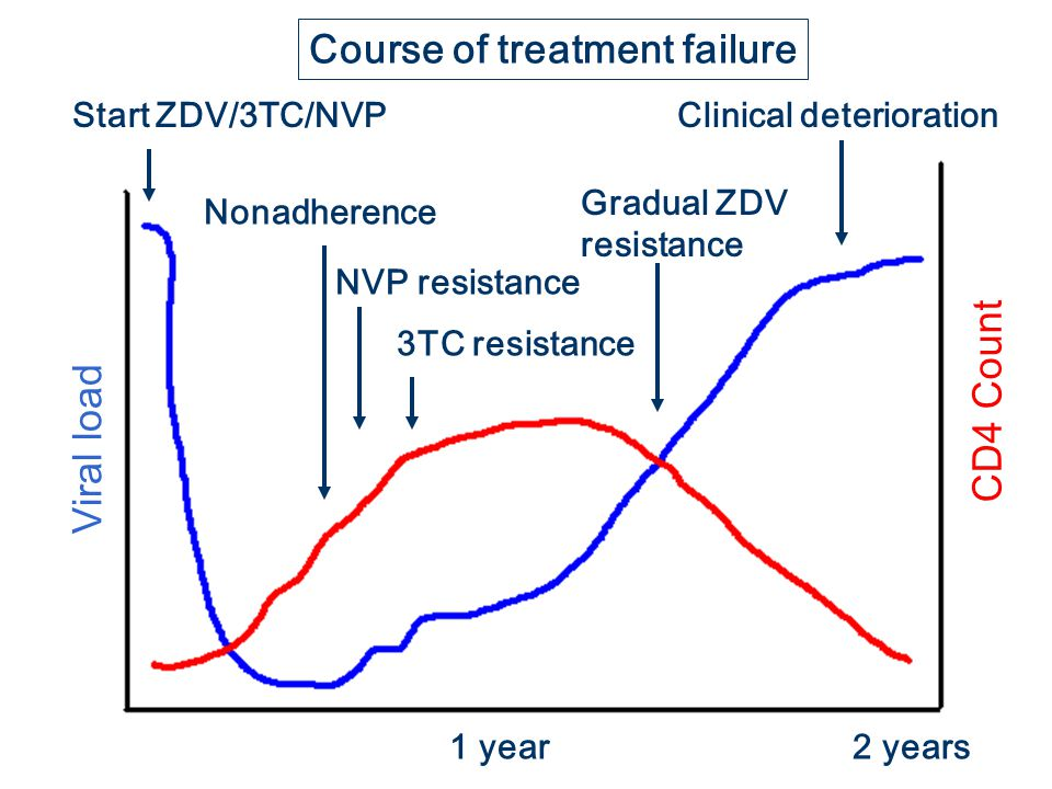 Viral load CD4 Count Start ZDV/3TC/NVP Nonadherence NVP resistance 3TC resistance Gradual ZDV resistance Clinical deterioration 1 year2 years Course o