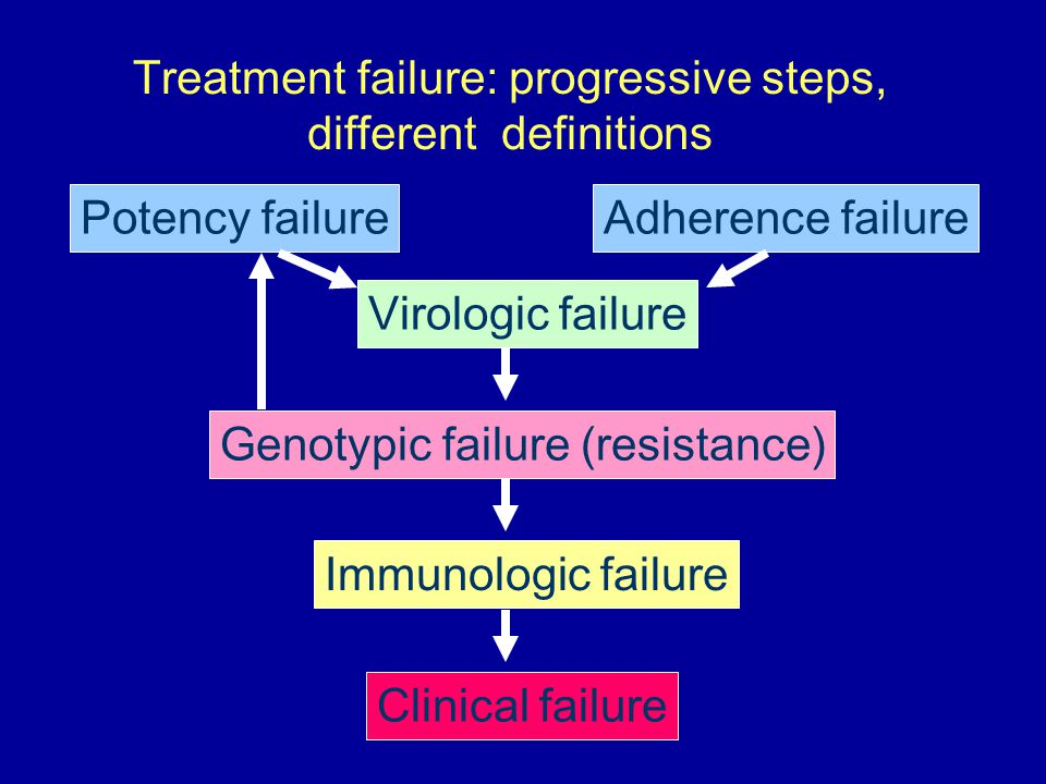 Adherence failurePotency failure Virologic failure Immunologic failure Clinical failure Treatment failure: progressive steps, different definitions Ge