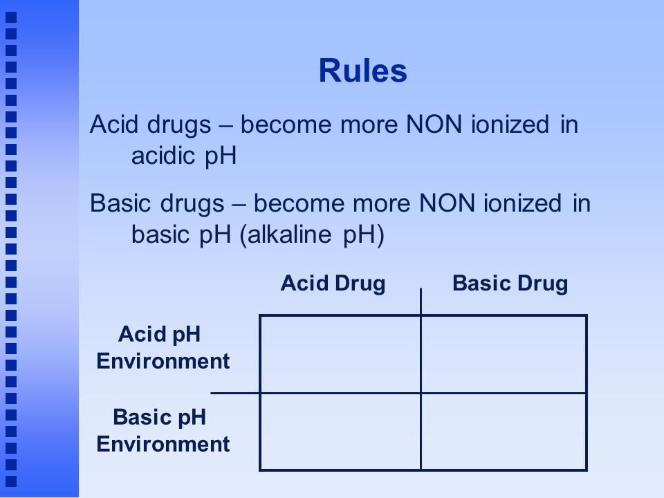 Rules Acid drugs – become more NON ionized in acidic pH Basic drugs – become more NON ionized in basic pH (alkaline pH)‏ Acid DrugBasic Drug Acid pH Environment Basic pH Environment